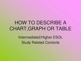 How To Describe A Chart Ppt How To Describe A Chart Graph Or Table Powerpoint
