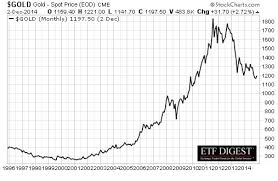 These Etfs Are As Good As Gold Marketwatch