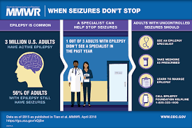 Diastat Dosing Chart Refractory Epilepsy Difficult To Treat Seizures Epilepsy