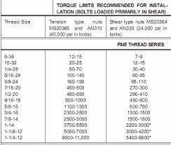 Standard Keensert Chart Trailing Arm Repair