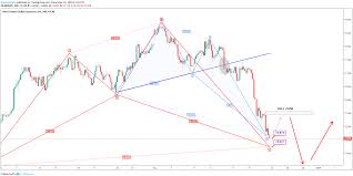 Nzdjpy Chart Nzdjpy Forecast And Trade Opportunities Chartreaderpro