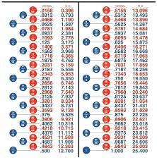 Conversion Chart Fractions To Decimals Fractions Of Decimals Charleskalajian Com