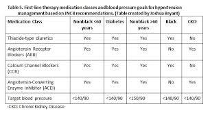 Management of Patients with Hypertensive Crises Homework   Academic Writing Service   danieldiasgranados info