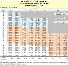 Rural Carrier Pay Chart Nov 2017 Postal Pay Scales 2019 Postal Pay Scales Executive And