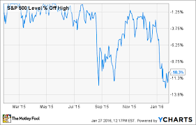 7 Crazy Facts To Know For A Stock Market Crash The Motley Fool