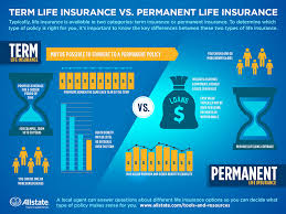 Permanent Life Insurance 40 What You Need To Know Allstate Custom Allstate Insurance Quote