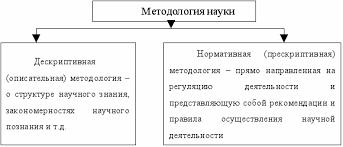 Реферат Методология науки doc Подобные подходы к определению методологии довольно типичны Современные авторы разделили методологию методологию науки на два типа рис 1