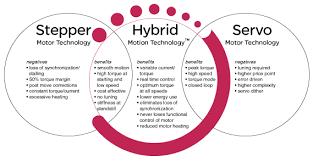 hybrid stepper servo vs traditional