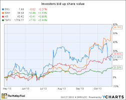 Safeway Stock Price Chart Supervalu Safeway And Kroger 3 Ways To Benefit From The