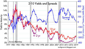 Treasury Yield Curve Chart The Yield Curve Is Not Forecasting A Recession Seeking Alpha