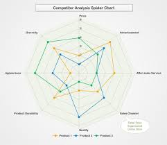 Competitor Analysis Radar Chart Radar Chart Chart