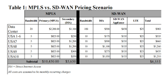 The Economics Of Sd Wan Vs Mpls Compelling But Can We Do