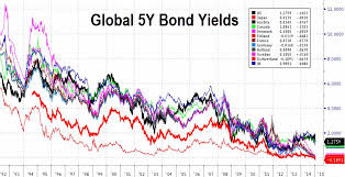Global Bond Yields Chart The Japanization Of Global Bond Yields Exploring The World