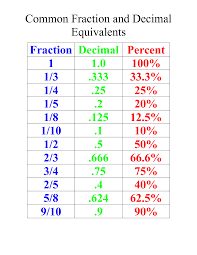 Common Fraction To Decimal Conversion Chart For 4th 5th Grade Common Fraction And Decimal Equivalents
