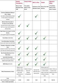 Latex Mattress Companies Price Comparisons Furniture