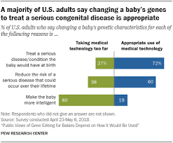 Public Views Of Gene Editing For Babies Depend On How It