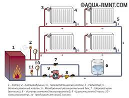 Система отопления с принудительной циркуляцией схемы водяного  Схема устройства системы отопления закрытого типа