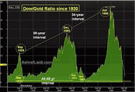 Gold Vs Stock Market Chart Equity Gold Ratios 40 Yr Cycle
