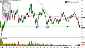 United States Oil Fund Lp Etf Uso Stock Chart Technical Analysis For 11 13 14