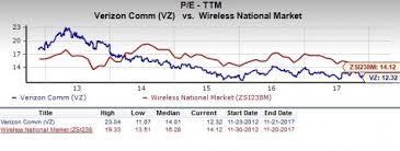 Vz Stock Quote Inspiration Vz Stock Quote Impressive Is Verizon Communications A Great Stock