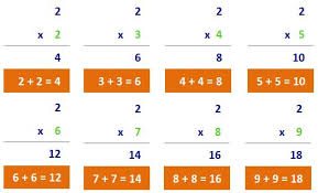 8x8 Multiplication Chart Teaching Tips For Teaching The Times Tables Multiplication Com