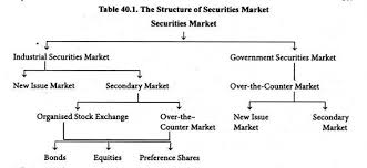 Structure Of Securities Market In India With Diagram