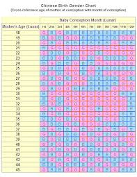 Baby Chart Use The Chinese Birth Gender Chart For Gender Selection