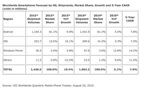 Smartphone Os Market Share Not Expected To Change Much