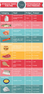 Printable Food Storage Hierarchy Chart Best Picture Of