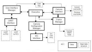 computer block diagram   x ray machines blog articlescomputer block diagram  software program block diagram