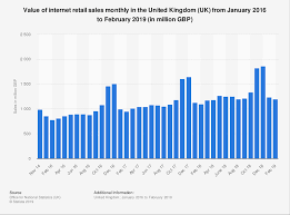 Monthly Retail Sales Chart Uk Internet Retail Monthly Sales Value 2016 2019 Statista