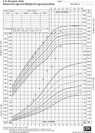 Height And Weight Chart For 4 Year Old Boy Best Picture Of