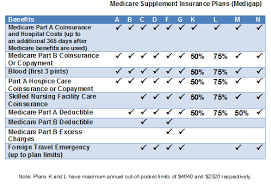 Medicare Supplement Chart Of Plans Compare Medicare Supplement Plans Supplemental Health