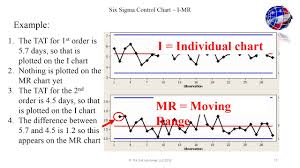 Six Sigma Control Chart I Mr