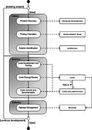 open source software development   wikipediaprocess data model for open source software development
