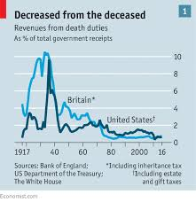Death Of The Death Tax Taxing Inheritances Is Falling Out