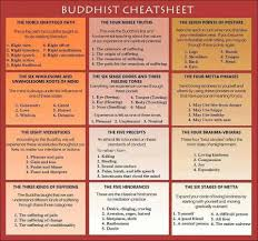 buddhist cheat sheet the r buddhism cheat sheet buddhism spiritual and wisdom