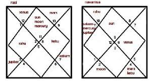 Navamsa Chart D9 Chart In Vedic Astrology Vedic