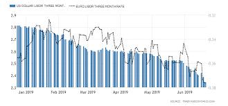 Us Dollar Libor Three Month Rate 2019 Data Chart