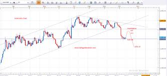 Gold Price Chart Technical Analysis How To Swap Chart