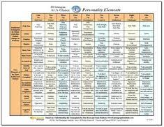 Mbti Relationship Chart List Of Myers Briggs Compatibility Chart Intp Pictures And