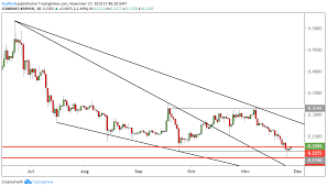 Ripple Chart Xrp Usd Technical Analysis Ripple Breaks Higher But Can It