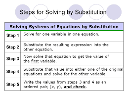 solving systems of equations by substitution step 2 step 3 step 4 step 5 step 1