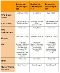 Vivo V15 Pro Vs Oppo K1 Vs Nokia 8 1 Snapdragon Mid Range