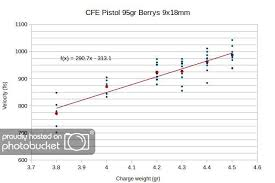 Load Data For Cfe Pistol And Red Dot The Unofficial P64