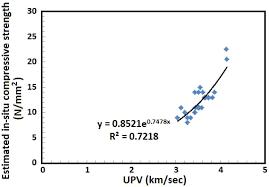 Estimating In Situ Compressive Strength Of Existing Concrete