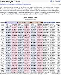 Baby Perfect Weight Chart Height Weight 2019 Online Charts Collection