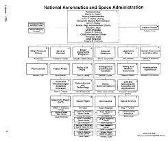 Mid 1996 Space Communications Transferred To Nasa Johnson