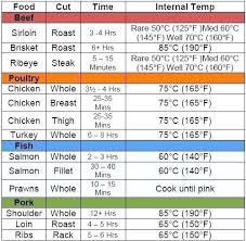 Printable Food Temperature Chart Www Bedowntowndaytona Com