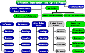 Site Map Pictorial Of Reflection Refraction And Optical
